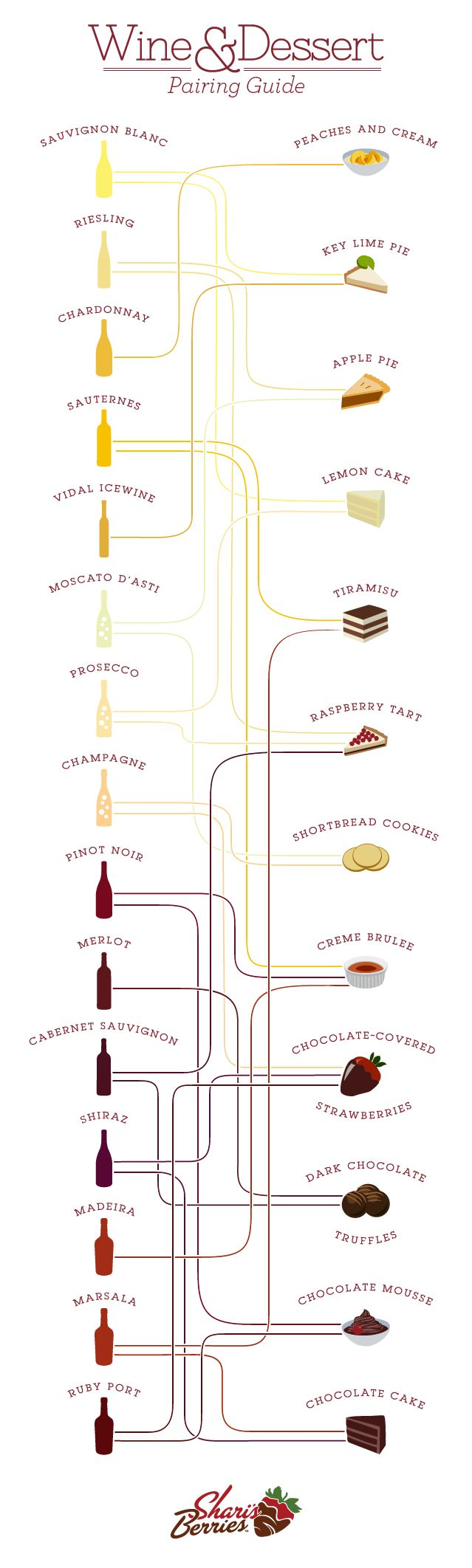 Wine Dessert Pairings. Good to know! (Though in our opinion, wine can pair with just about anything..)