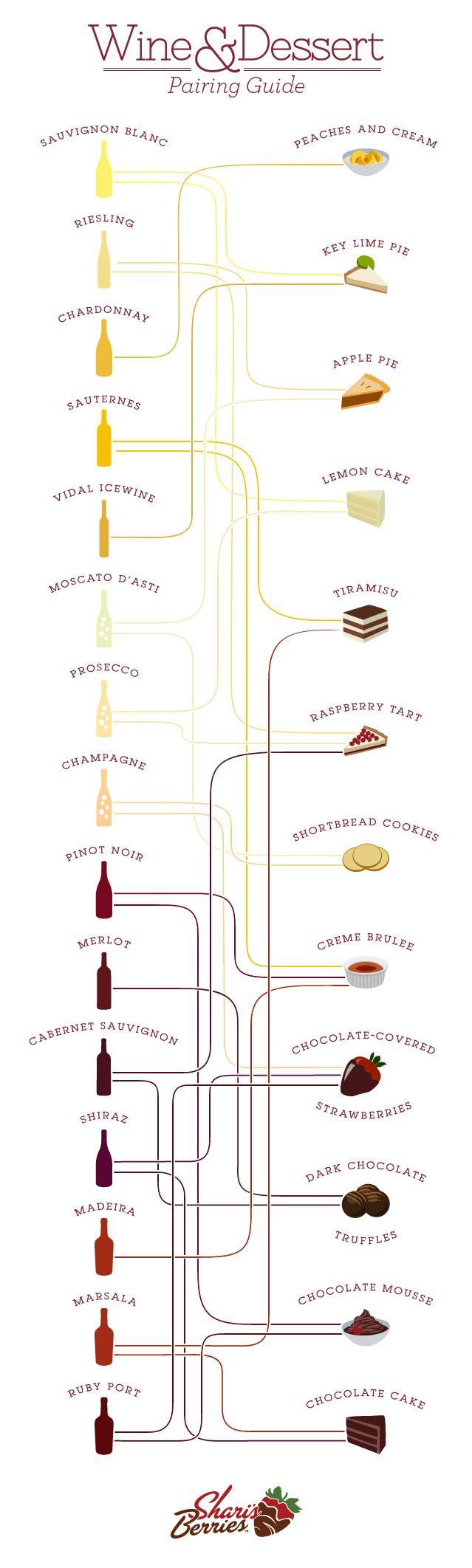 Wine & Desert Pairing - Yum!