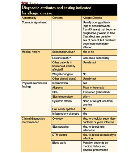 http://files.dvm360.com/alfresco_images/DVM360/2013/11/11/8137c976-7cd9-4bcc-a171-4616a3124d9b/veterinary_0211_dermatology_table1.png
