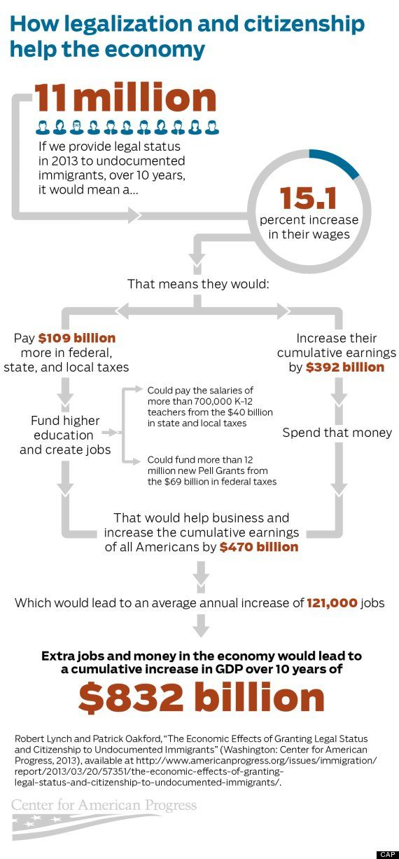 immigration reform impact on economy Infographic chart