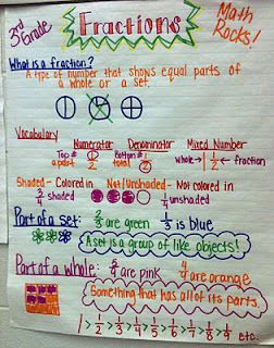 Fractions and math charts