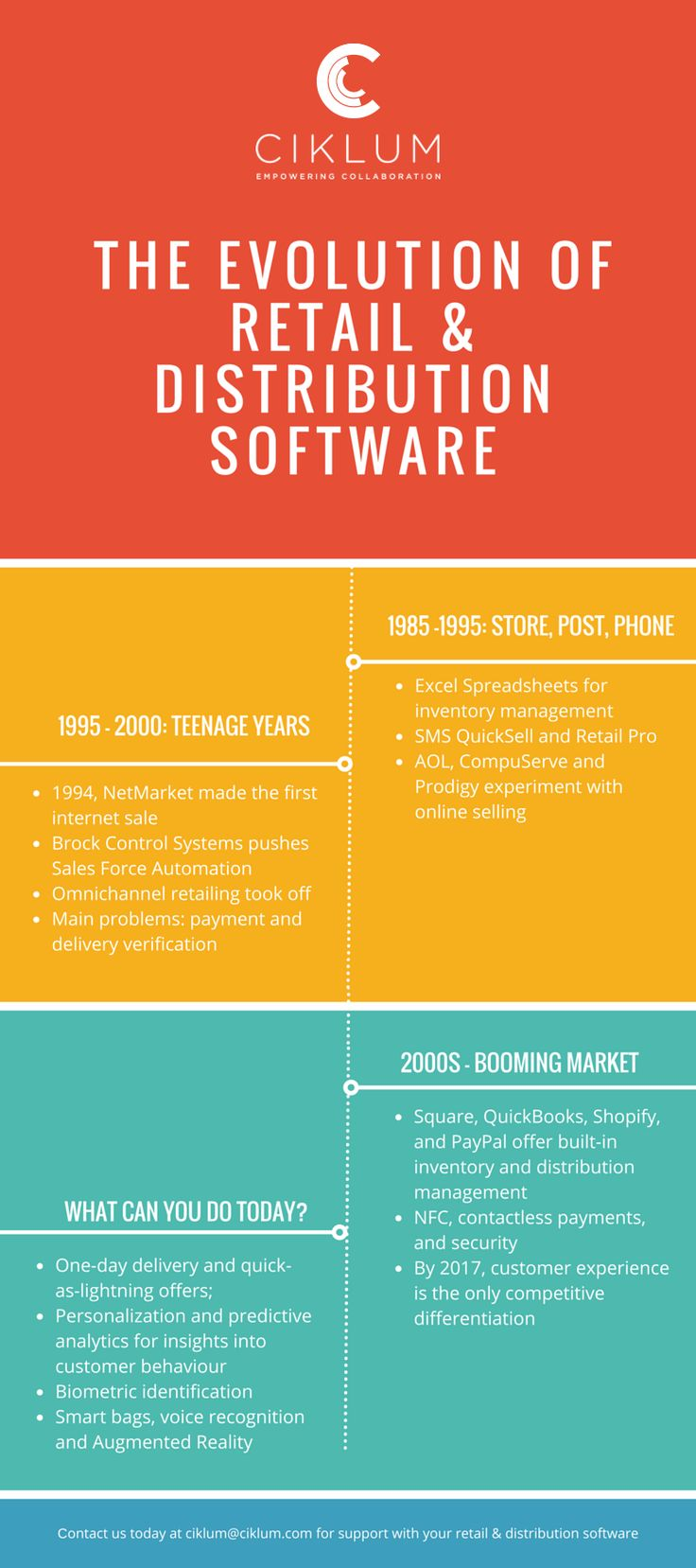 [Infographics] Evolution of Retail Software - from 1980s to 2010s