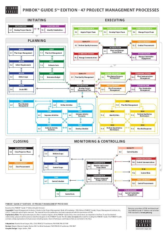PMBOK® Guide 5th edition Processes Flow in English - Simplified Versi…