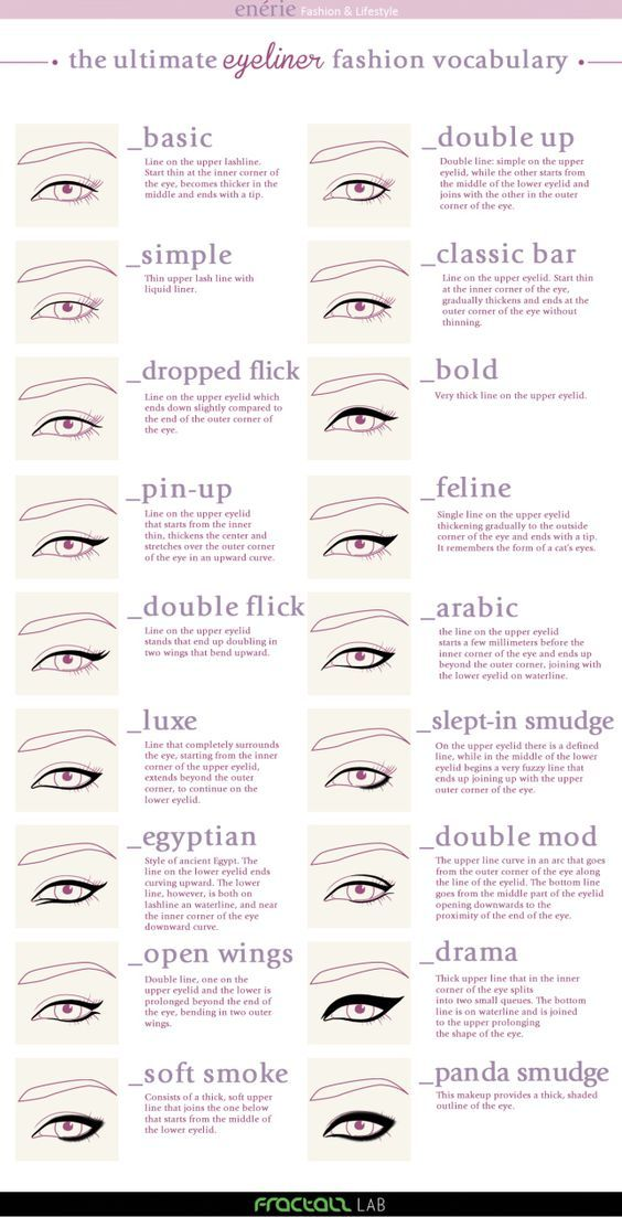 DIY Ultimate Know Your Eyeliners Guide Infographic from Enerie.
