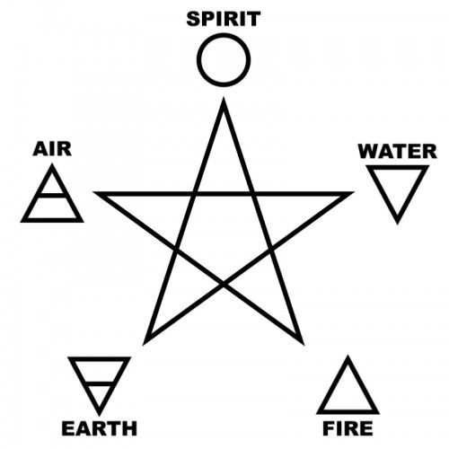 Pagan Symbols and Their Meanings | Symbols | Pentagram