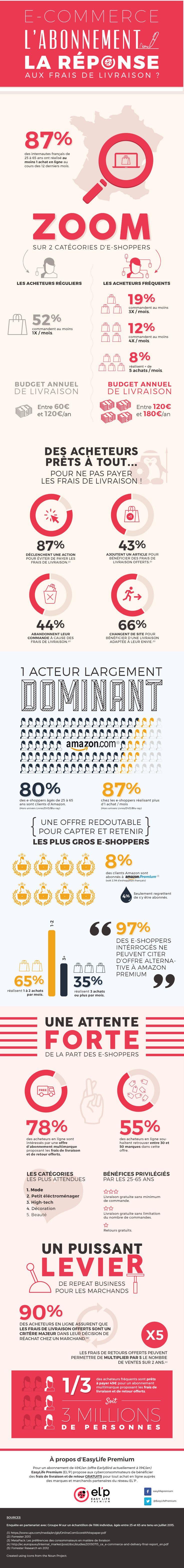 """[Infographie] E-commerce : l'abonnement et les frais de livraison """"offerts"""", la solution pour capter les e-shoppers récalcitrants? #ecommerce"""
