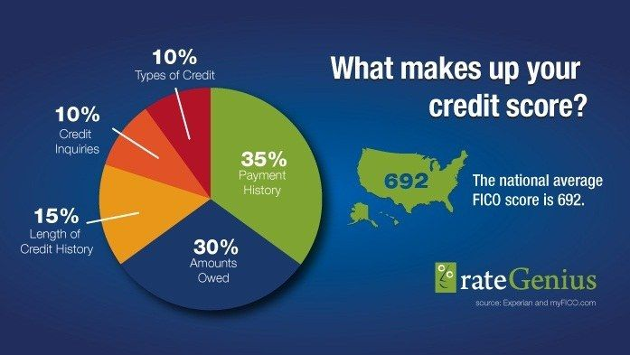 <b>Picture yourself in a big house with an amazing car.</b> It starts with your credit score.