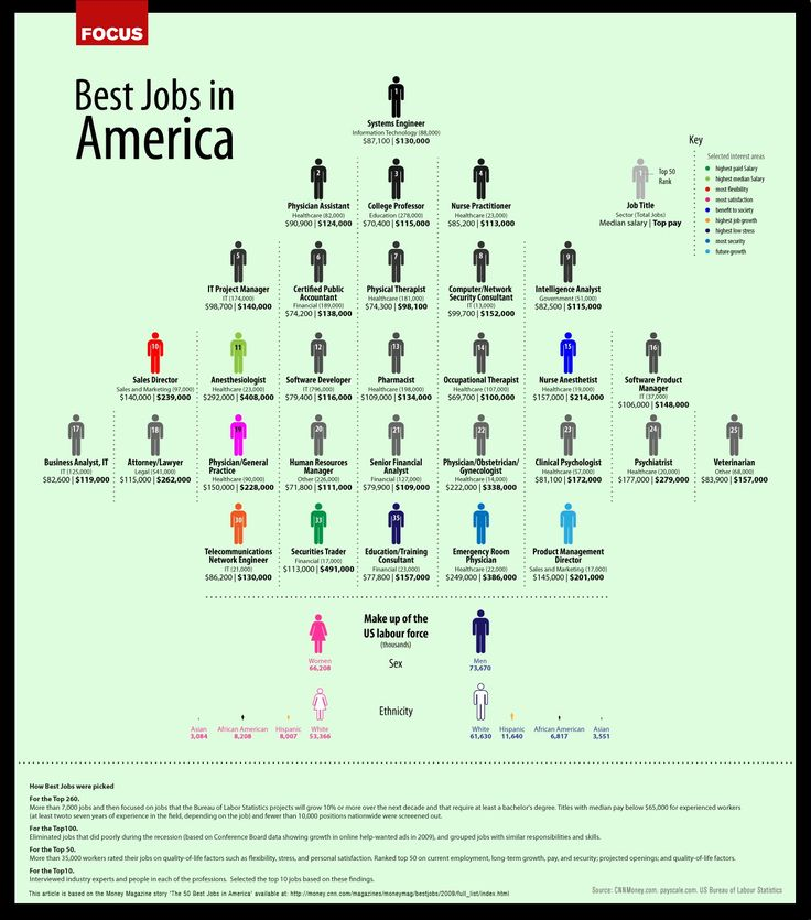 29 Best Job Descriptions Images On Pinterest | Job Description