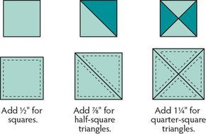 """Easy Guide Quilter's Math to calculate unfinished base units (with 1/4"""" seam allowances) based on finished unit: 1)Squares or rectangles add 1/2"""" (for 4"""" finished square cut @ 4 1/2"""" unfinished square; 2) Half-Square Triangles add 7/8"""" (for each 4"""" finished HST cut (2) @ 4 7/8"""" unfinished squares); 3)Quarter-Square Triangle add 1 1/4"""" (for each 4"""" finished QST cut (2) @ 5 1/4"""" squares)."""