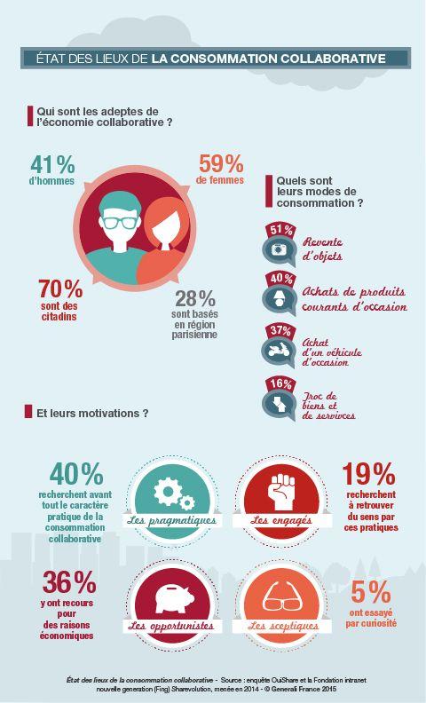 Infographie : la consommation collaborative en 12 chiffres clés – Entreprendre.fr
