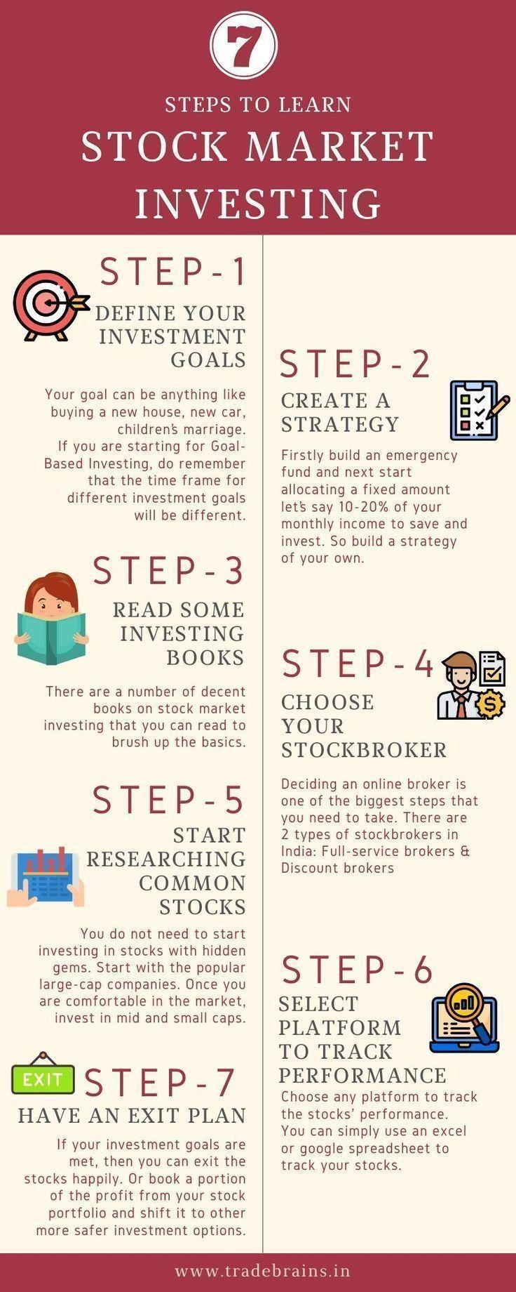 share market investment plan