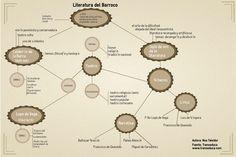 Infografía sobre el Barroco para clase de literatura castellana  en secundaria (ESO y Bachillerato)