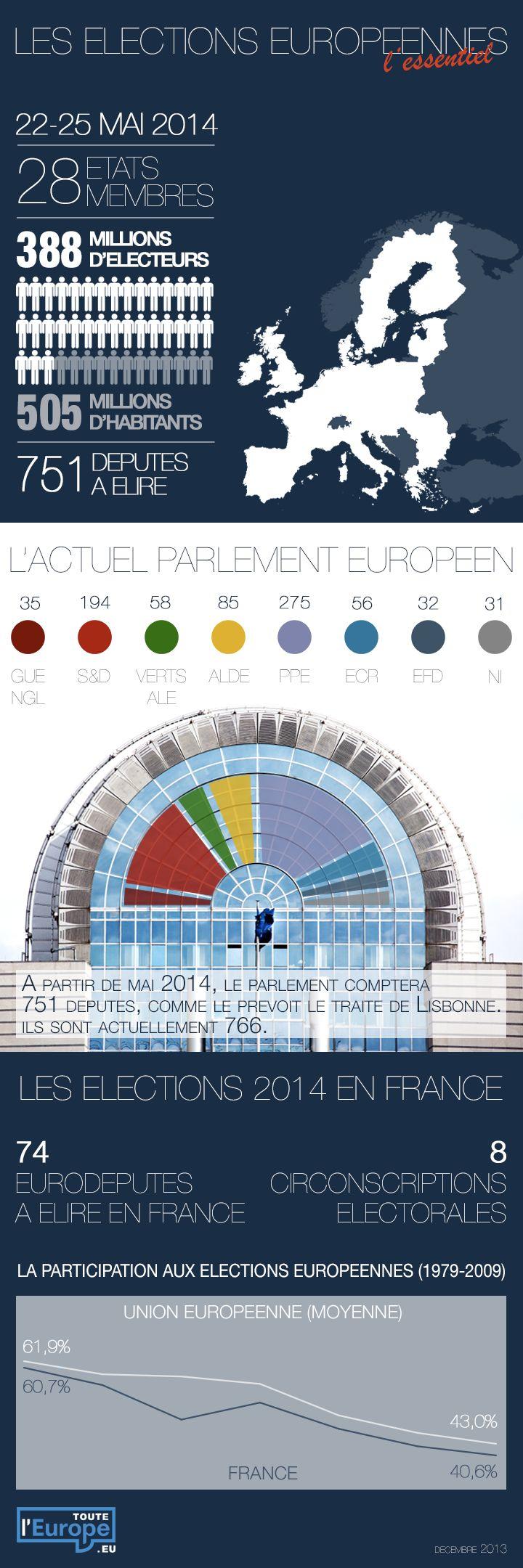 Élections européennes 2014