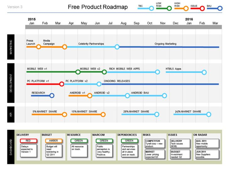 Simple Powerpoint Product Roadmap Template Cheap and simple http – Free Roadmap Templates