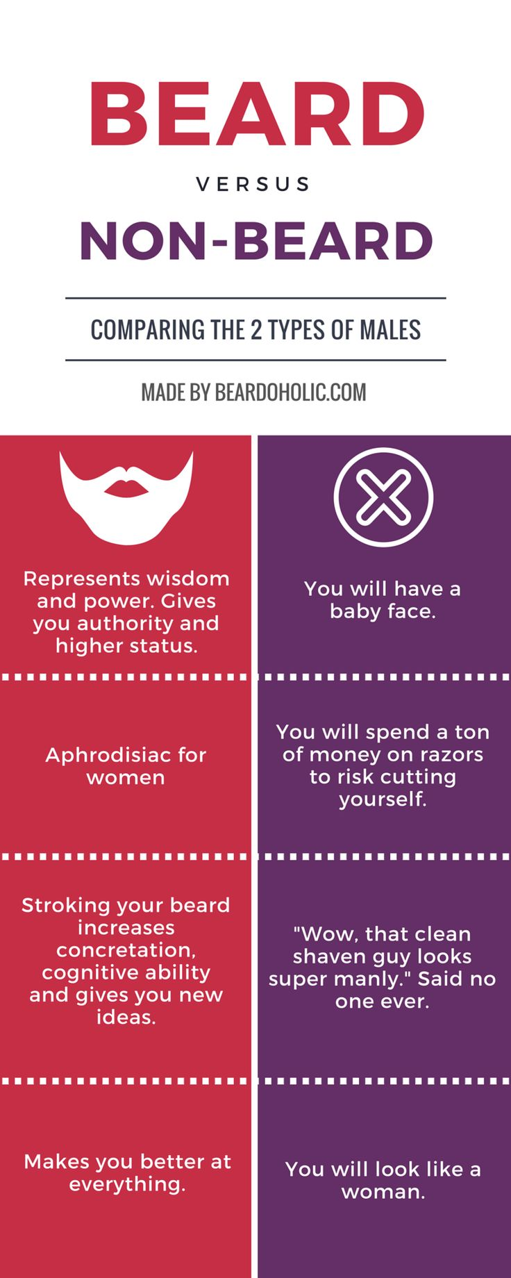 Facebook Twitter Pinterest If you ever had a doubt on growing a beard, this Beard vs Non-Beard infographic should help you make a smart decision.For more help with beard growth go to our homepage. To Share this Image On Your Site Copy the Code Bellow: <p><strong>Please include attribution to Beardoholic.com with this graphic.</strong></p> <p><a href='http://beardoholic.com/beard-infographic/'><img …