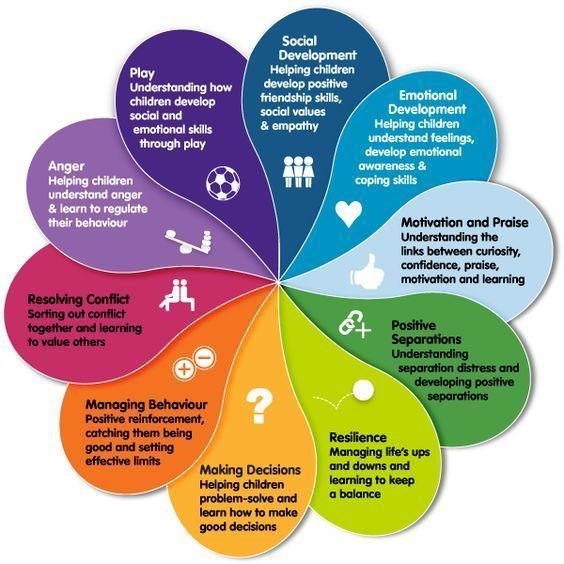 Social and emotional learning | kidsmatter.edu.au. Table at bottom