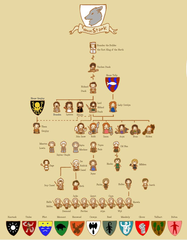 House Stark family tree  http://images.ichc.s3.amazonaws.com/originals/completestore/13/3/26/GkP0eJwRK0mC_twQUUj5Dg2.jpg