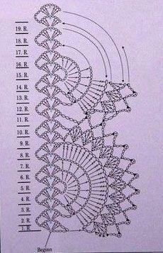crochet borders diagrams | crochet-circular-edge-pattern-diagram