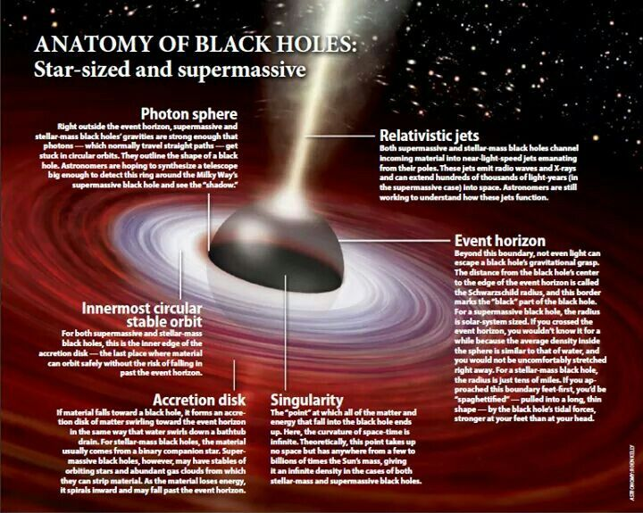 Anatomy of Black Holes, my personal favorite things in the universe