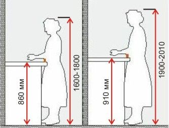 Влияние высоты на удобство работы на кухне