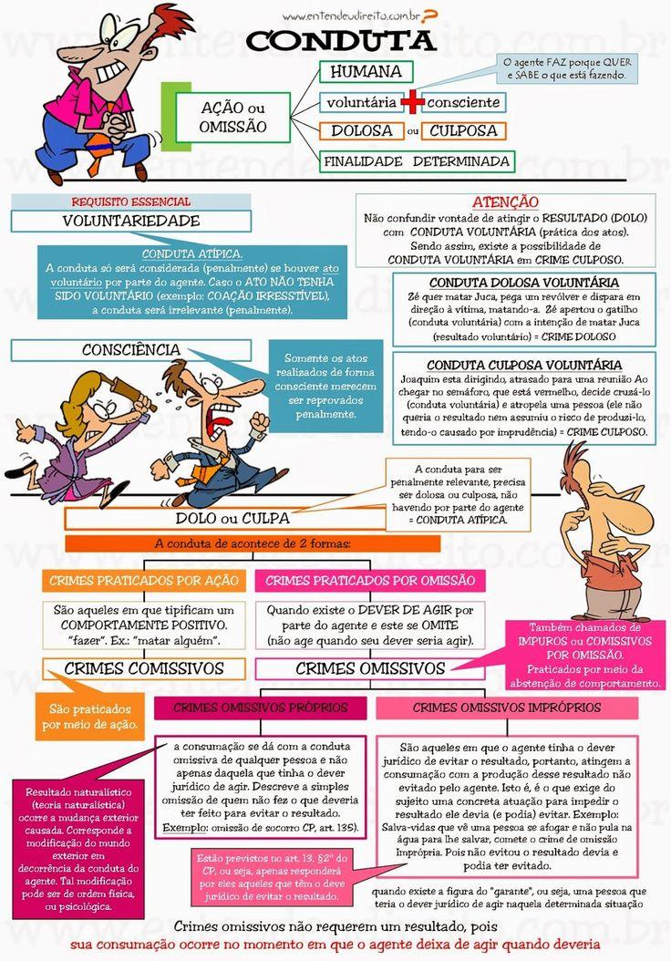 Elementos Do Fato TíPico - Conduta