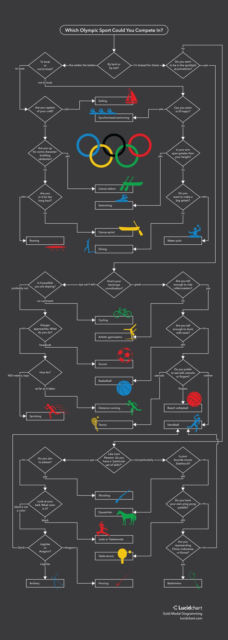 Which Olympic Sport Should You Compete In? | Lucidchart