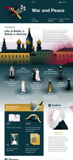 War and Peace infographic