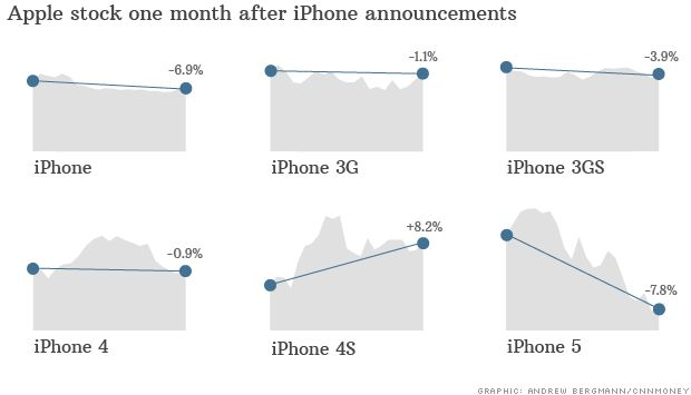 Apple stock may ride iPhone roller coaster