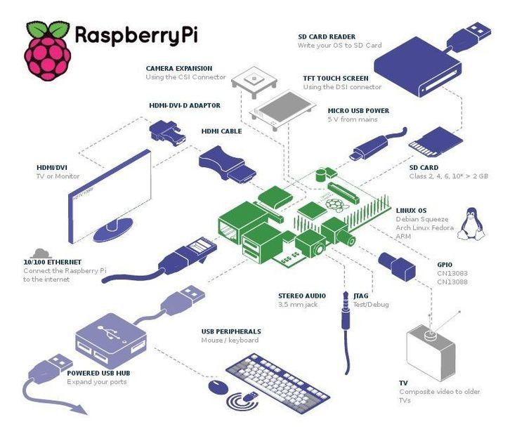 Raspberry Pi 512mb                                                                                                                                                                                 Mais