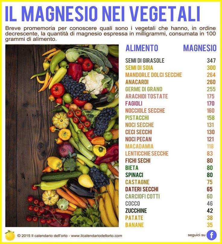 Il Magnesio nei vegetali