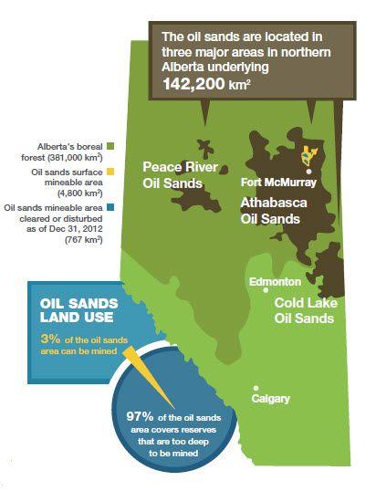 Alberta Grade 4 Social Studies 4.1 - Natural Resources - Oil Sands