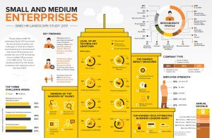 Small and Medium Enterprises: HR Landscape Study 2017 [Infographic]