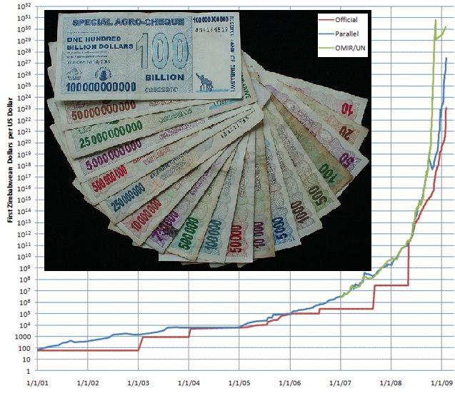 En noviembre de 2008, la inflación en Zimbabue alcanzó un 79.600.000% MENSUAL. El eje de la izquierda muestra, EN ESCALA LOGARÍTMICA, el valor del dolar de Zimbabue contra el dolar estadounidense. La foto muestra billetes impresos entre julio de 2007 y julio de 2008