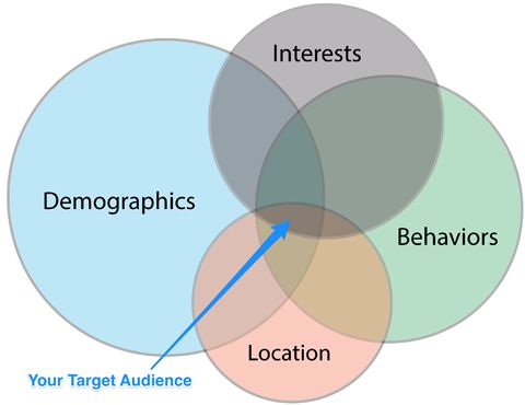 How to Build a Better Target Audience for Your Facebook Ads—Details>