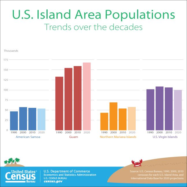 Us Virgin Islands Population Census