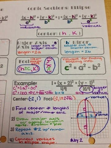 The Secondary Classroom can be fun too.....: Conic Guided Notes
