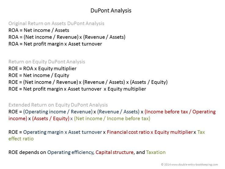 The DuPont analysis shows that the ROE to an investor is a function of the profitability, operational efficiency, and the financial leverage of a business.