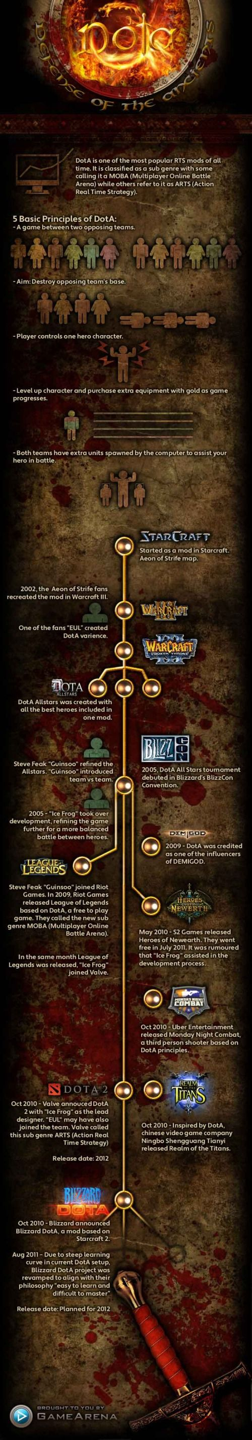 Defense of the Ancients (DotA) Infographic: History, Games Infographic, Nerdy Stuff, Videos Games, Dota Games, Ancient Dota, Online Games, The Games, Dota Time