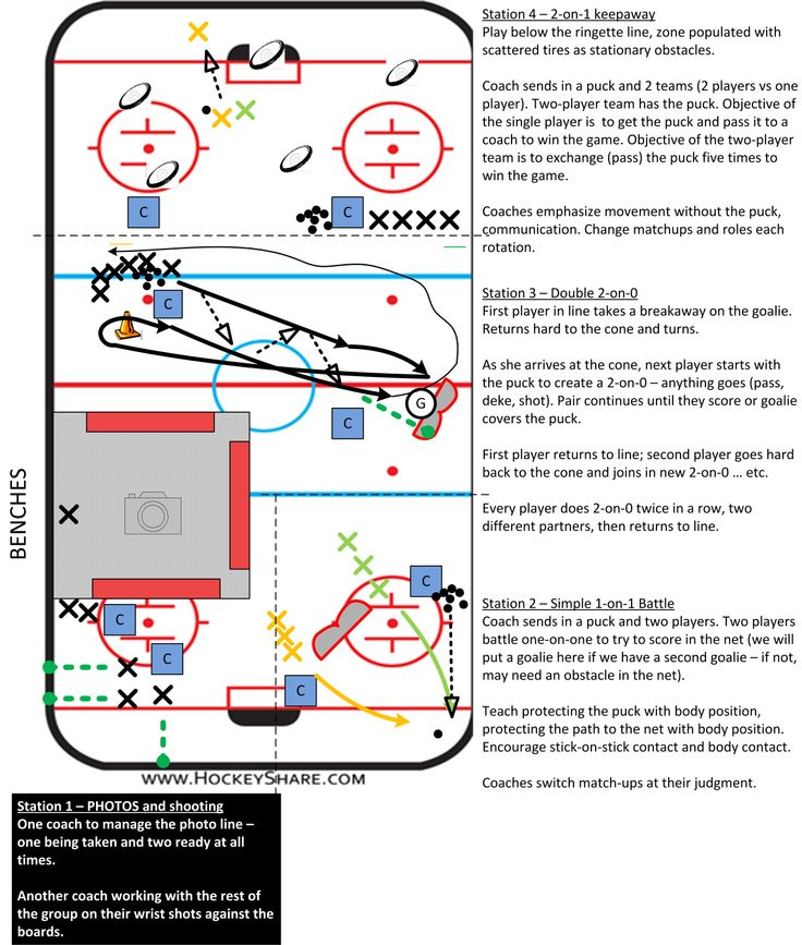"""Full-ice practice plan for Novice / U8. Stations designed to accomodate the dreaded """"picture day."""" Three stations, plus a fourth getting their picture taken."""