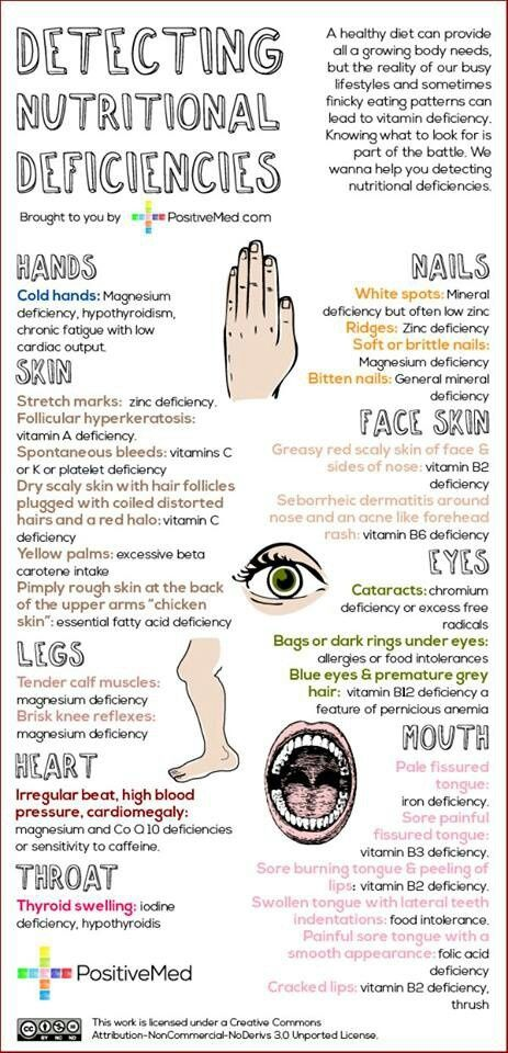 Detecting Every Single Nutritional Deficiencies, Must Read