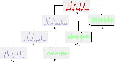 Critically-Sampled Discrete Wavelet Transform - MATLAB & Simulink