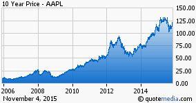 Apple Inc. stock chart