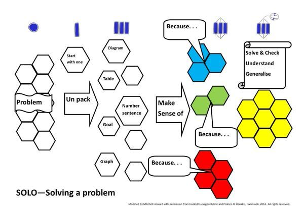 """Mitchell Ross Howard on Twitter: """"Some Visual Rubrics. This one unpacking and solving a problem #mathschatnz @arti_choke #SOLOTaxonomy http://t.co/tSxhk06kRO"""""""
