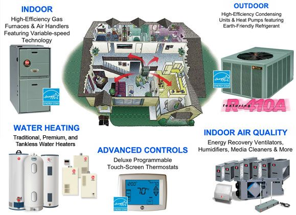 17 best images about rheem products on pinterest kevin for Best heating source for home