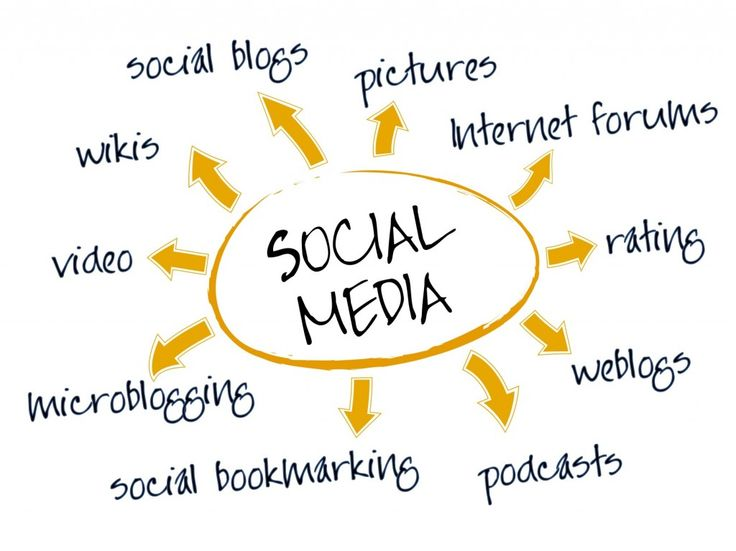 Why Your Business Needs A Social Media Strategy
