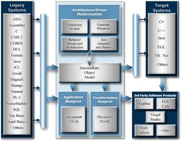 Legacy System Architecture (AS-IS and TO-BE) using an Enterprise Bus. Accelerating enterprise transformation with architecture-driven modernization - Technology & Data Security - Business Management US | GDS Publishing