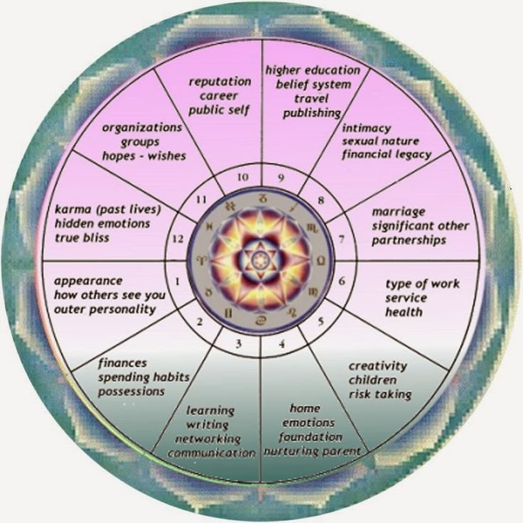 48 best astrology images on pinterest signs astrology for Best house number numerology