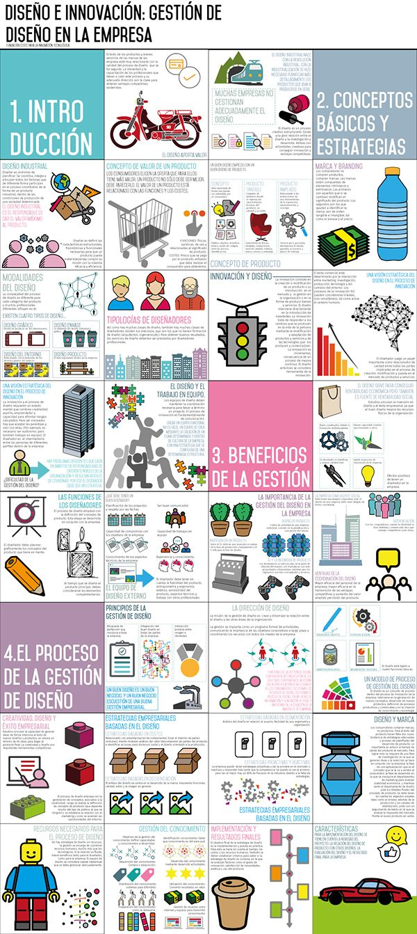 Diseño e innovación: Gestión estratégica de Diseño en la empresa. Infografía. Design and Innovation Infographic