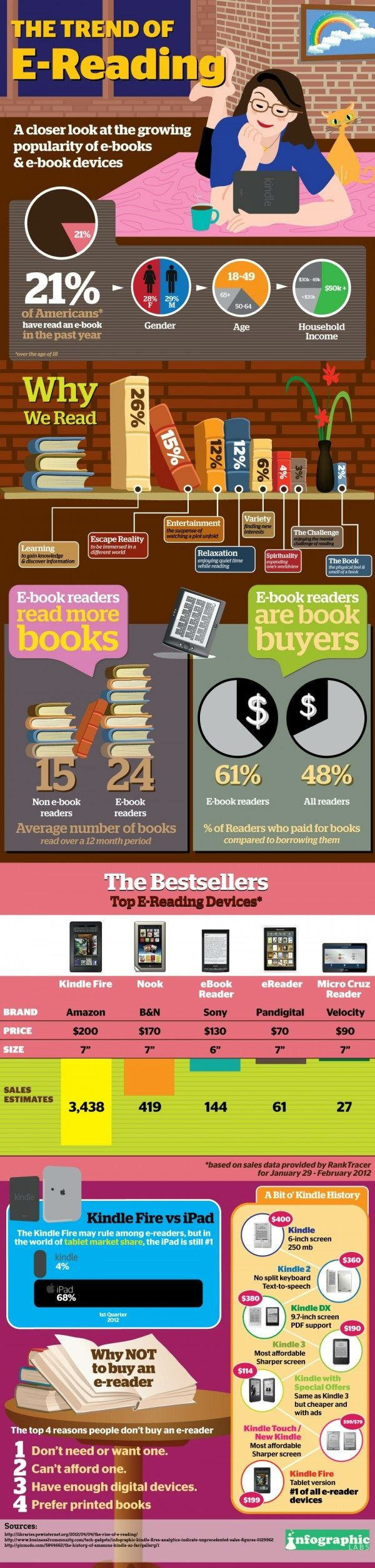 pEbooks are growing fast and here is another infographic to picture it. Infographic Labs created this visual on the findings of a Pew study. A part about reasons to read books is especially interesting, as well as the comparison between non-ebook and ebook readers regarding the number of books read over /p