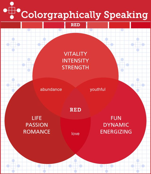 Offering the full color spectrum in Venn diagram style infographics, this  book is an at